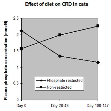 Figure 2. Effect of diet on CDR in cats.